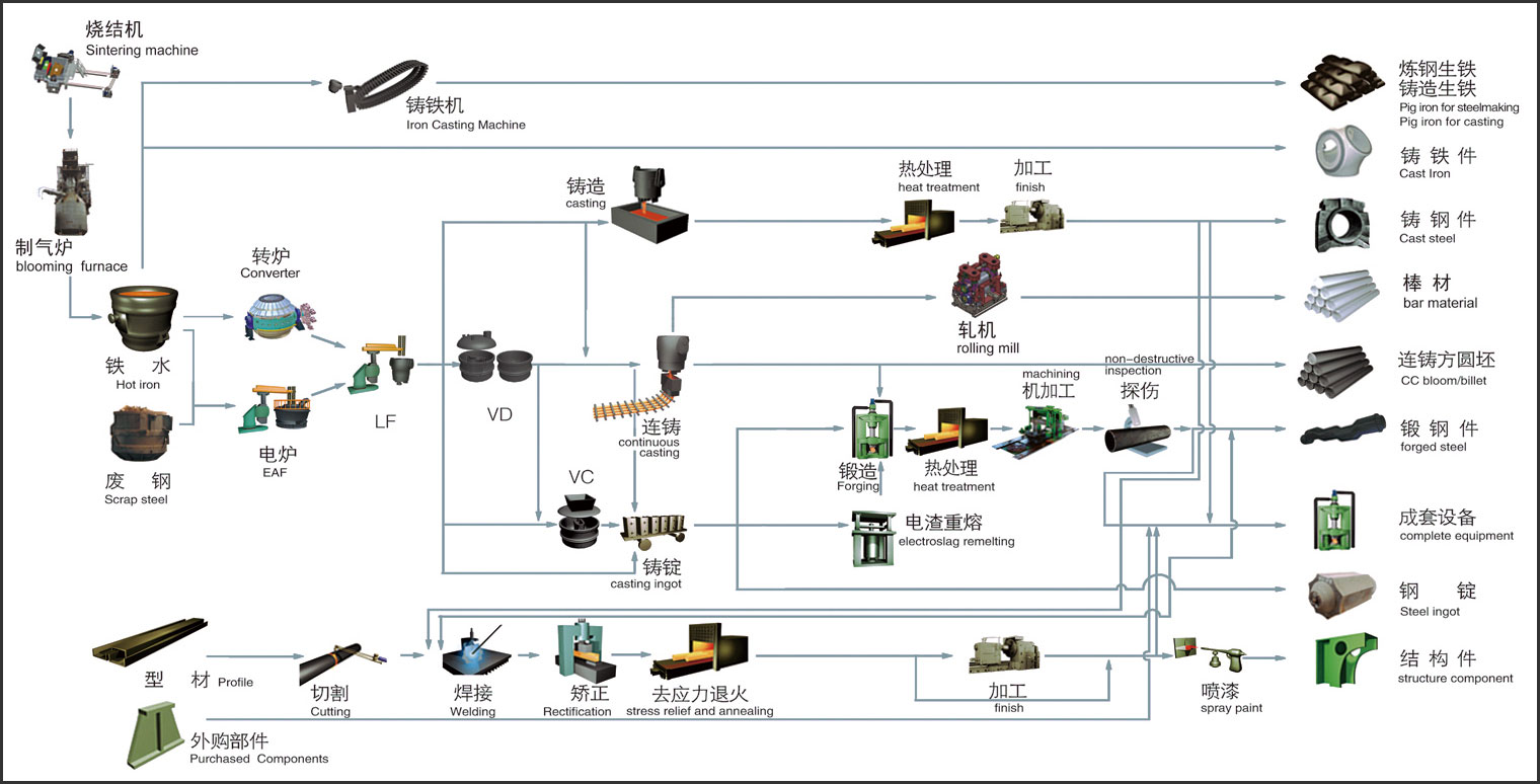 Iron making process flowchart create a flowchart iron ore mining process flow chart gallery chart example ideas steel production process flow chart gallery nvjuhfo Gallery